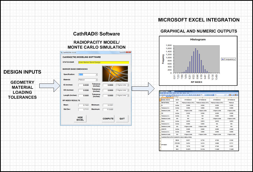 CathRAD® Process Flow: CathRAD® computes an RP Index for a particular design configuration. The results are exported to MS Excel by selecting the EXPORT button.